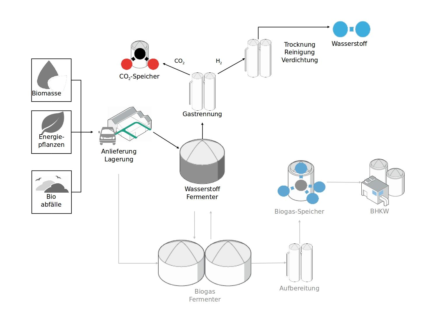 HyPerFerment, Anlage, 2 Phasen, Fermentation, Schema
